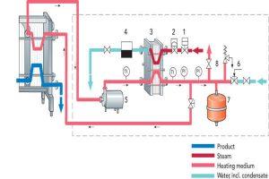 Lắp đặt máy bơm tăng áp nước nóng lạnh tại nhà một cách dễ dàng